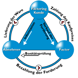 Pro Factoring - So funktioniert's